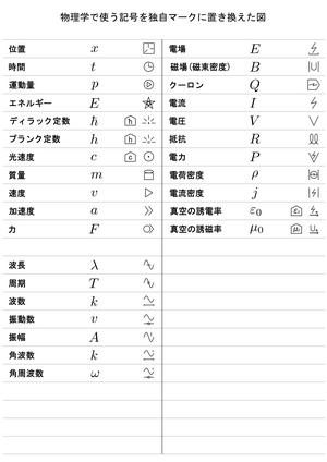 Physics_symbol_list